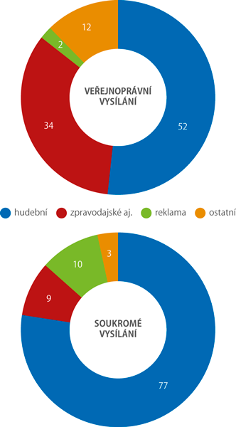Týdenní programová struktura rozhlasového vysílání podle vysílaných pořadů, 2017 (%)