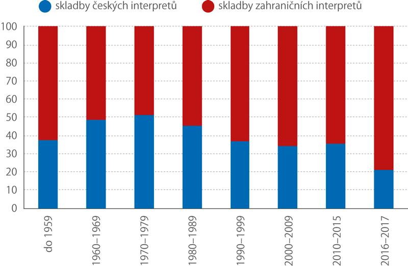 Podíl skladeb zahraničních ačeských interpretů vrámci sledovaných období vydání skladby, 2017 (%) (běžný vysílací týden)