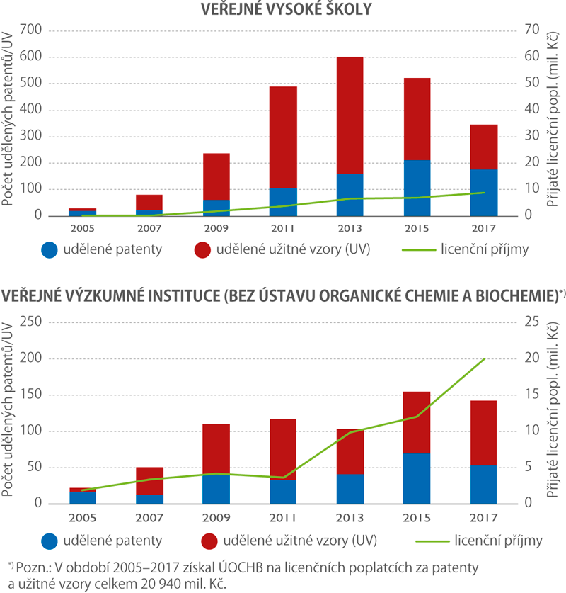 Licenční aktivita veřejných vysokých škol aveřejných výzkumných institucí – patenty aužitné vzory