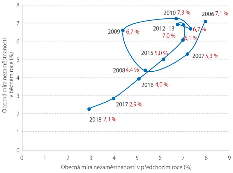 Nezaměstnanost, osoby ve věku 15+, 2006–2018