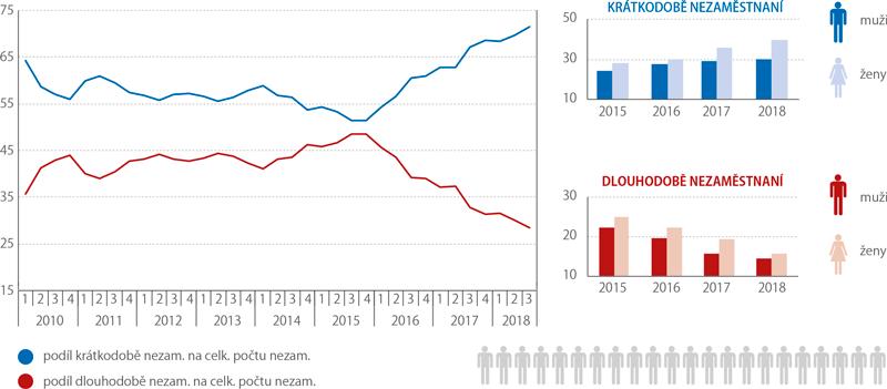 Podíl krátkodobě adlouhodobě nezaměstnaných osob (%)