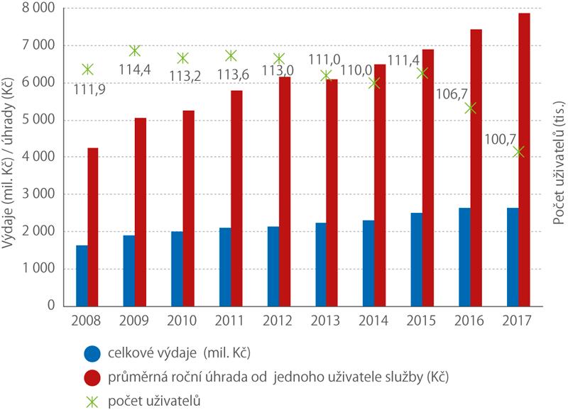 Vývoj celkových výdajů na službu, průměrná roční úhrada od jednoho uživatele služby apočet uživatelů pečovatelské služby, 2008–2017