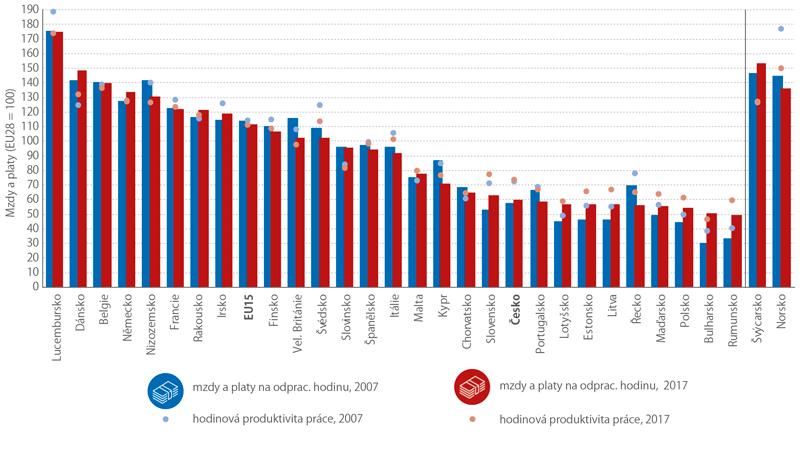 Mzdy aplaty na zaměstnanci odpracovanou hodinu ahodinová produktivita práce*) vcelé ekonomice vletech 2007 a2017 (vparitě kupní síly, EU28 = 100)