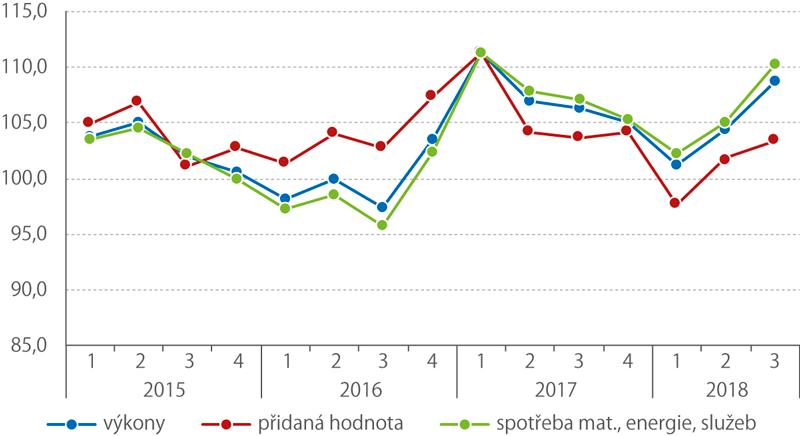 Vývoj přidané hodnoty anavazujících ukazatelů, 1. Q 2015 až 3. Q 2018 (stejné období předcházejícího roku = 100,%)
