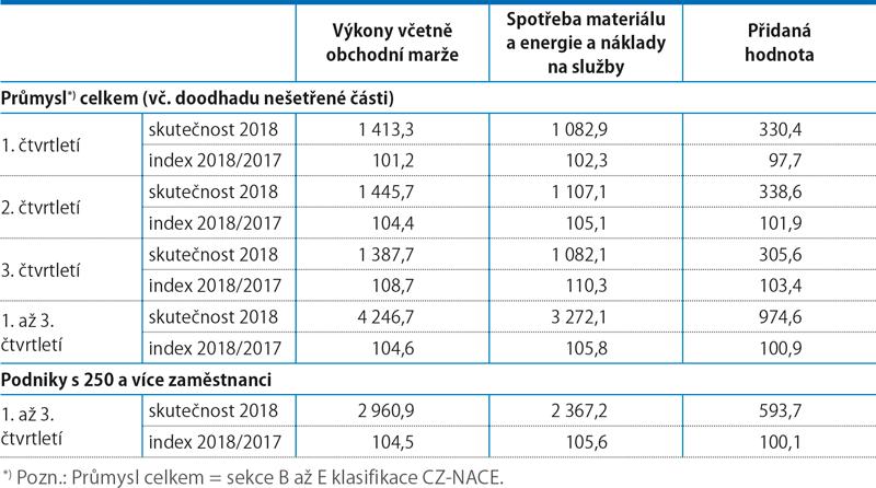 Finanční ukazatele vprůmyslu, 1.–3. Q 2018 (mld.Kč, běžné ceny)