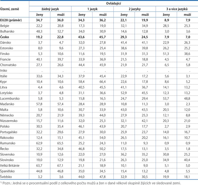 Znalost cizích jazyků v zemích EU28