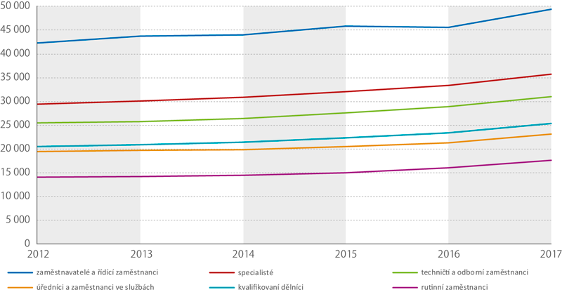 Vývoj mediánových mezd usocioekonomických skupin, 2012–2017 (Kč)