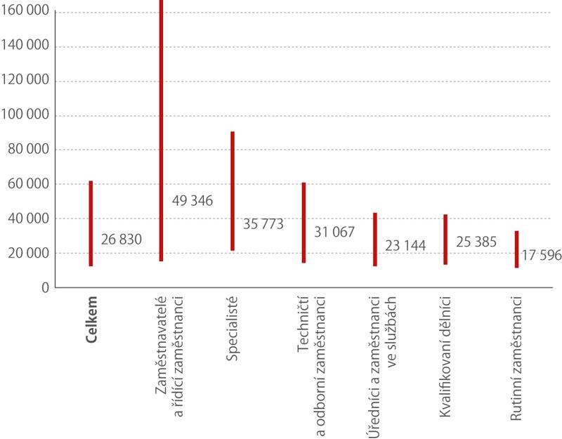 5. a95. percentil amedián mezd usocioekonomických skupin, 2017 (Kč)