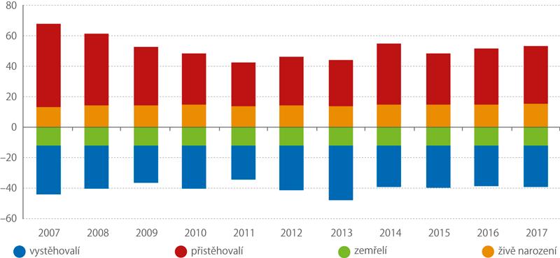 Vývoj měny obyvatel vPraze, 2007–2017 (tis.)