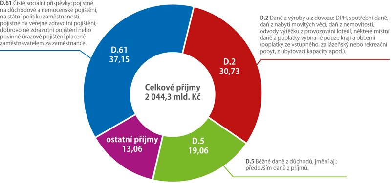 Struktura příjmů vládních institucí ČR 2017 (%)