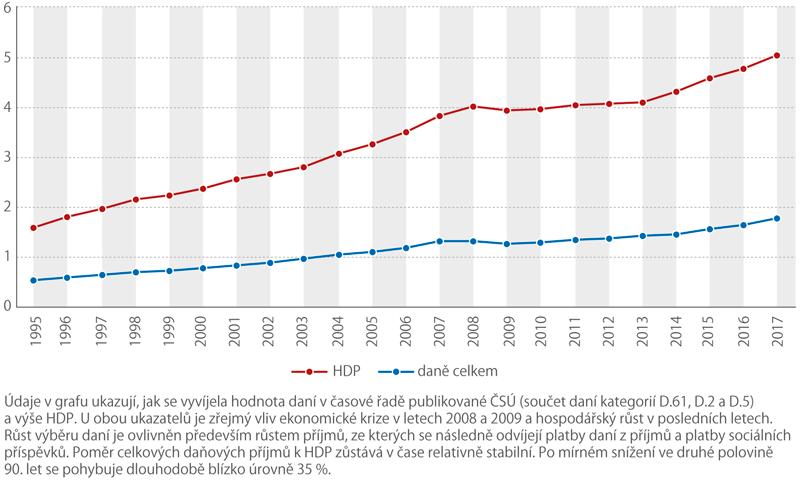 Vývoj daní aHDP vČR, 1995 až 2017 (mld. Kč)