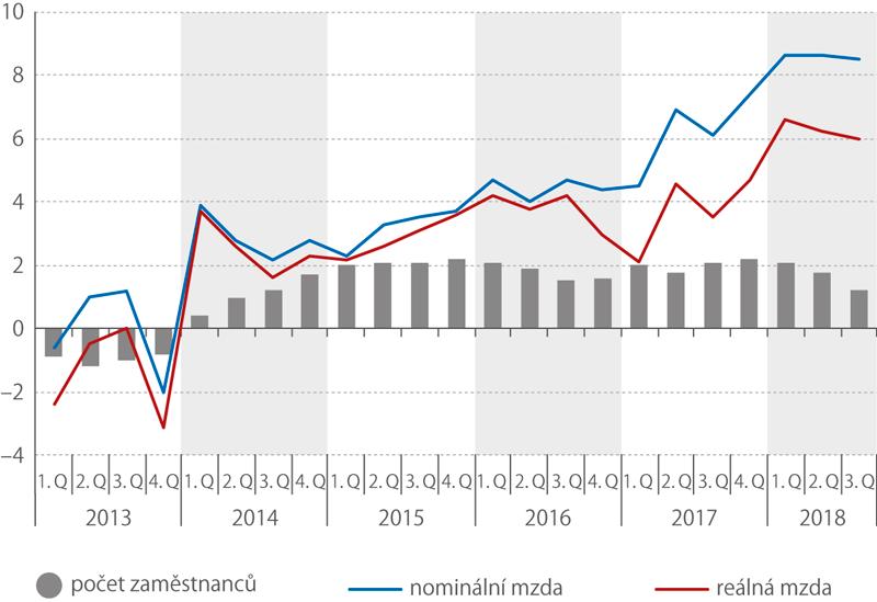 Průměrná mzda apočet zaměstnanců (meziročně,%)