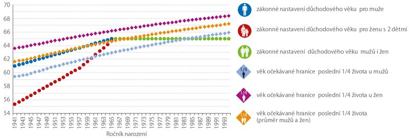 Důchodový věk avěková hranice počátku poslední čtvrtiny života podle pohlaví (roky)