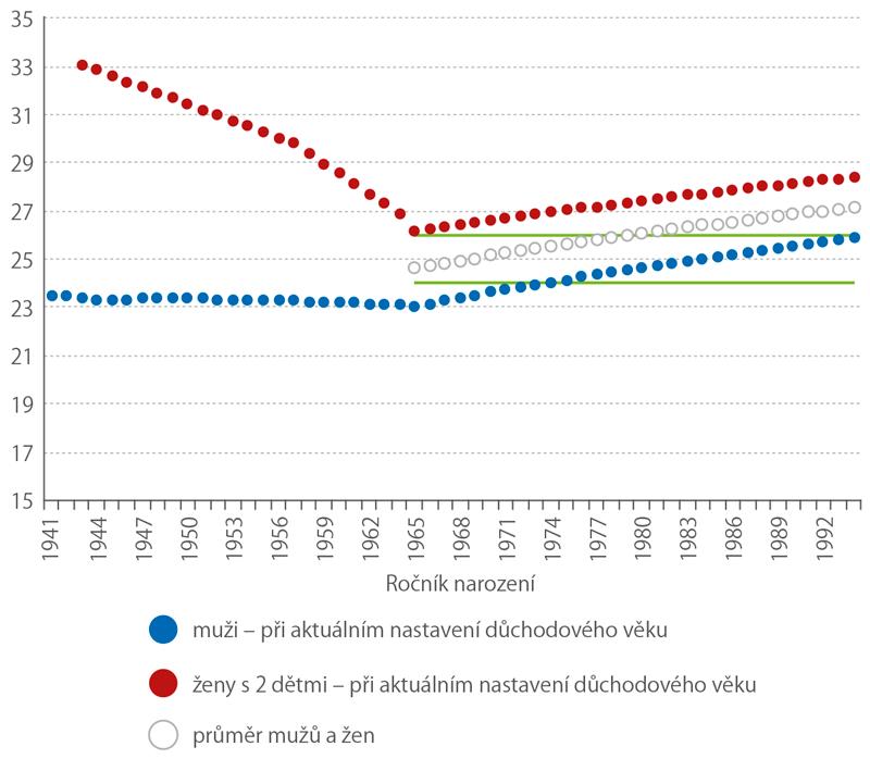 Očekávaný podíl života vdůchodovém věku (%)