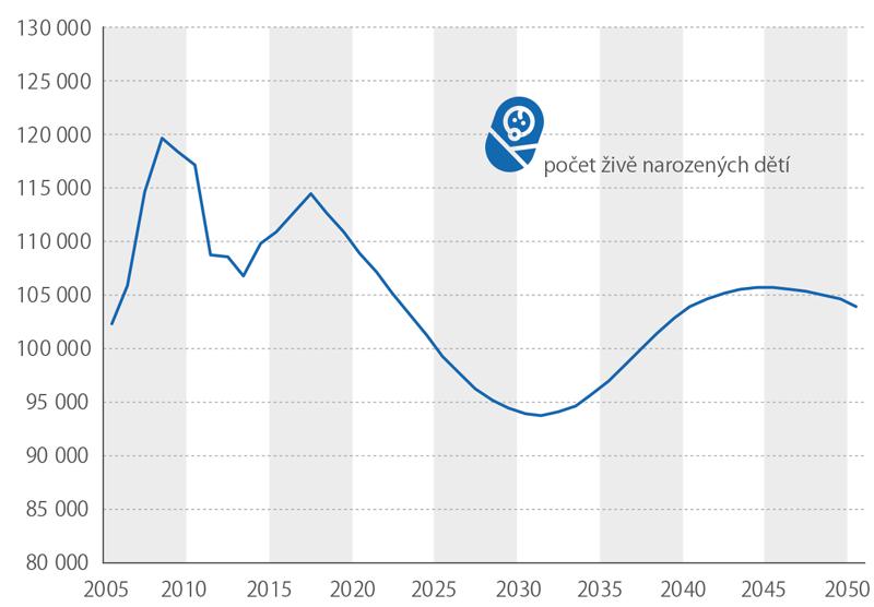 Vývoj (2005–2017) aprojekce (2018–2050) počtu živě narozených dětí