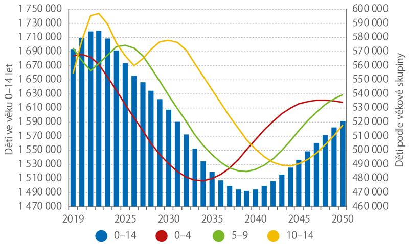 Projekce (2019–2050) počtu dětí (0–14 let) podle věkových skupin (k1. 1.)