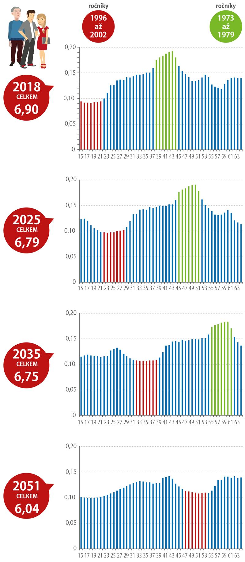 Očekávaný počet obyvatel ve věku 15 až 64 let (mil.) (stav k1. 1. daného roku)