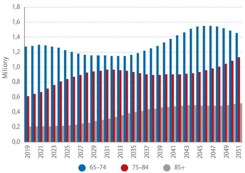 Očekávaný vývoj početní velikosti seniorských věkových skupin, 2019–2051 (1. 1., střední varianta projekce) (mil.)