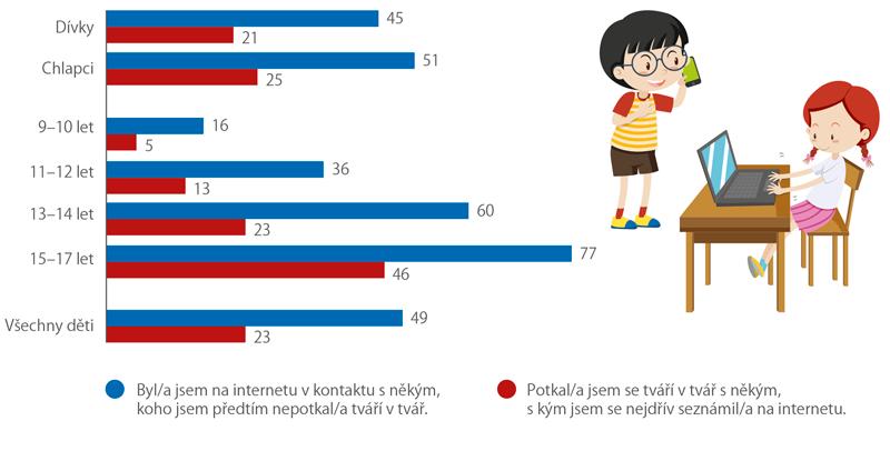 Komunikace asetkávání*) dětí adospívajících sneznámými lidmi on-line aoff-line (%)
