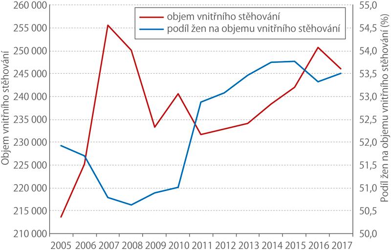Objem vnitřního stěhování apodíl žen vletech 2005–2017 (tis.)