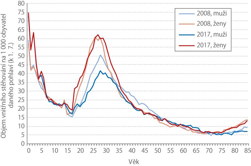 Míry vnitřního stěhování podle pohlaví avěku vletech 2008a2017 (‰)