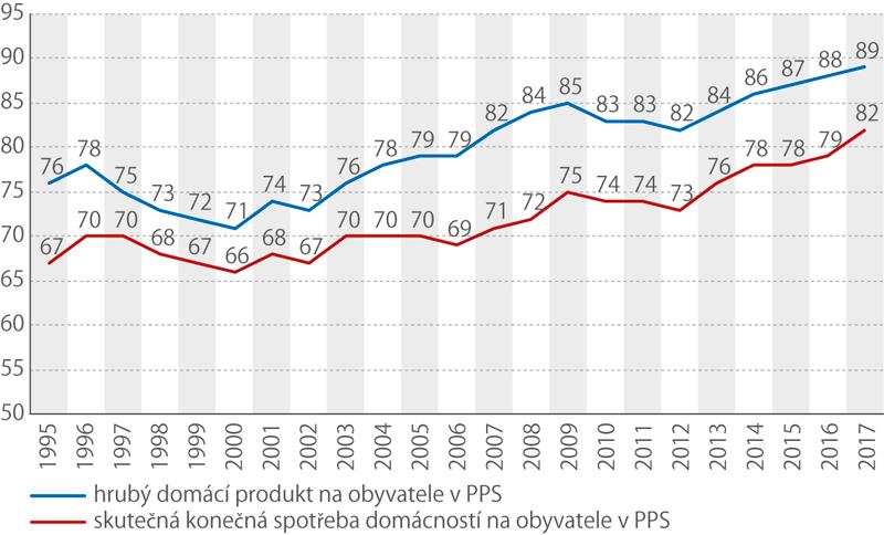 Vývoj vČeské republice (průměr EU28 =100)