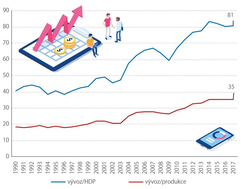 Porovnání vývozu zboží aslužeb sHDP aprodukcí, 1990–2017 (%)
