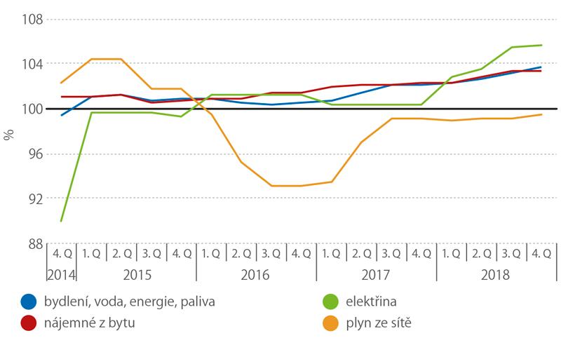 Indexy spotřebitelských cen, 4.q 2014–4.q 2018 (stejné období předchozího roku = 100)