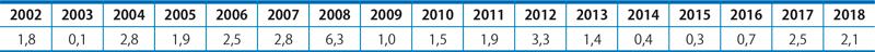 Průměrná míra inflace od roku 2002:
