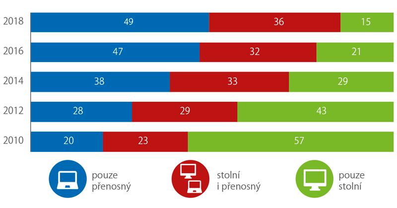 Typ používaného počítače včeských domácnostech (%)