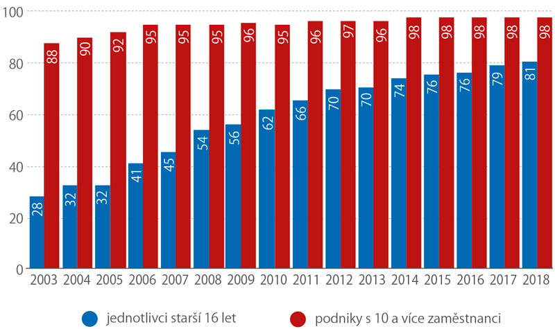 Používání internetu vČR (%)