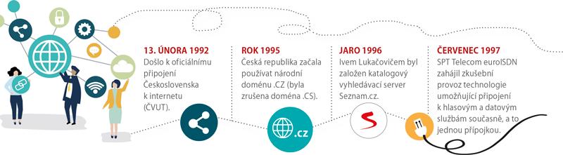 Internet používáme už 27 let 1
