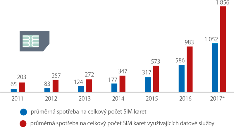 Průměrná měsíční spotřeba dat na jednu SIM kartu, 2011–2017 (MB)