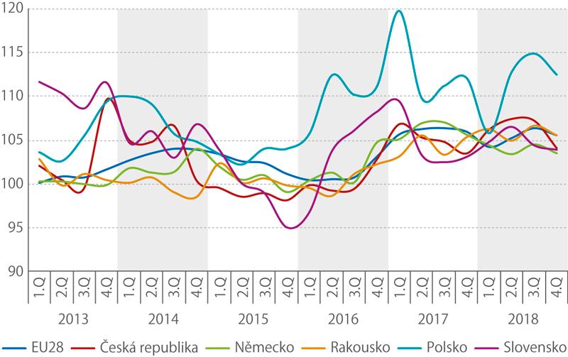 Meziroční index tržeb vdopravě vletech 2013–2018 (vběž. cenách, očištěno oprac. dny,%)