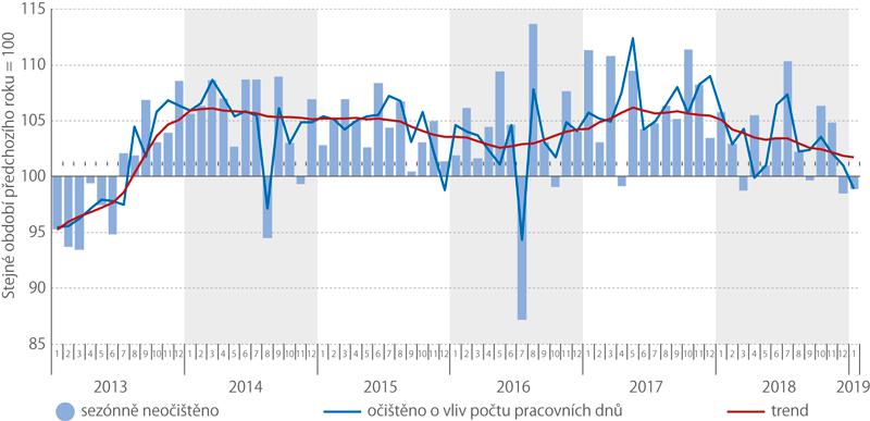 Index průmyslové produkce (meziroční indexy)