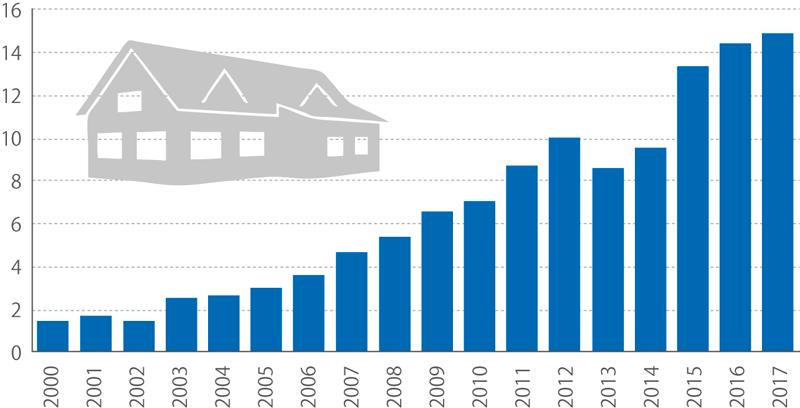 Podíl počtu dokončených dřevostaveb rodinných domů (%)