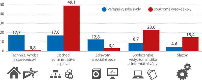 Studenti vybraných skupin oborů vČeské republice, 2017 (%)