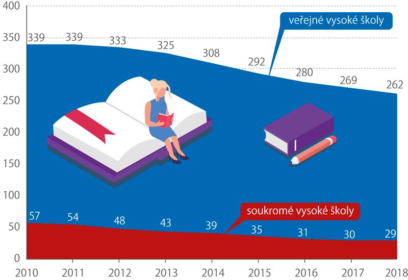 Počet studentů vysokých škol, 2010–2018 (tis.)