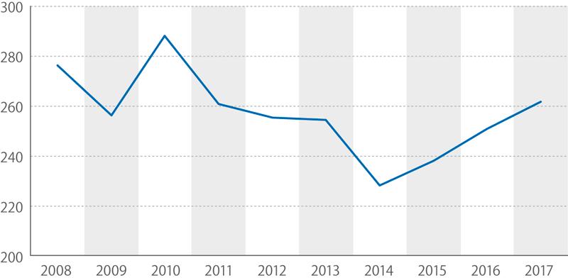 Konečná spotřeba zemního plynu, 2008–2017 (tis.TJ)
