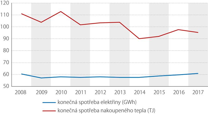 Konečná spotřeba elektřiny atepla, 2008–2017 (tis.)