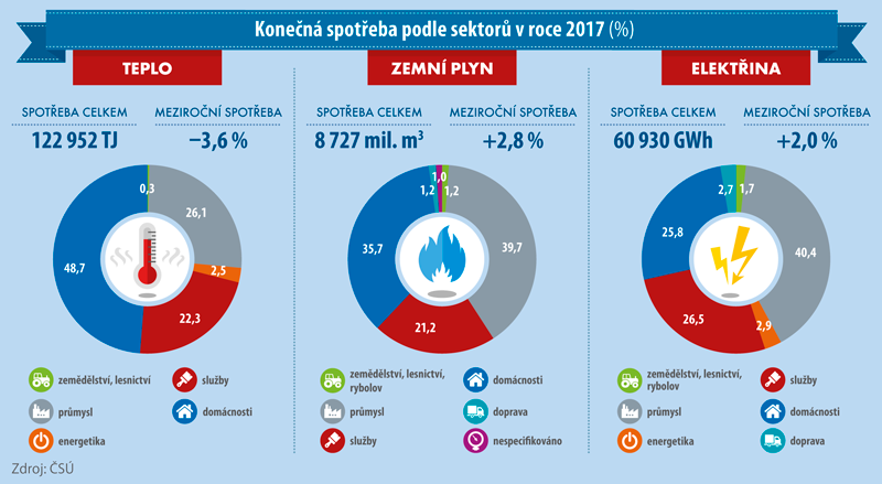 Konečná spotřeba podle sektorů v roce 2017 (%)