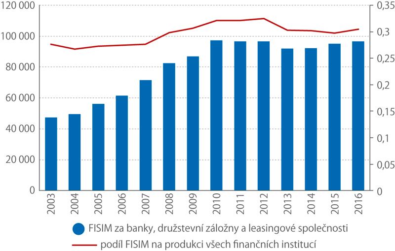 Absolutní hodnoty FISIM ajeho podíl na produkci celého sektoru finančních INSTITUCÍ vletech 2003–2016 vČr (tis.Kč)