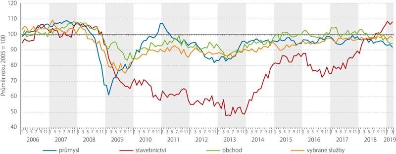Sezónně očištěné indikátory důvěry vprůmyslu, stavebnictví, obchodě ave vybraných službách, 1/2006–3/2019 (bazické indexy)