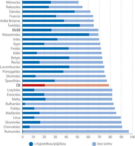 Podíl domácností, které bydlí ve vlastním domě či bytě, 2017 (%)