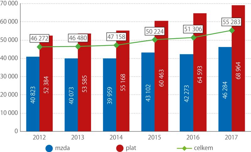 Medián mezd aplatů lékařů vletech 2012–2017 (Kč)
