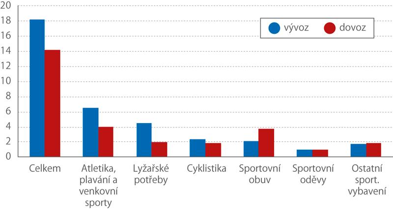Zahraniční obchod České republiky se zbožím sportovního charakteru vpřeshraničním pojetí vroce 2018 (vmld.Kč)