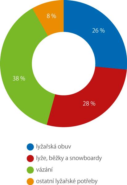 Podíl jednotlivých položek na celkovém vývozu lyžařských potřeb zČeské republiky, 2018