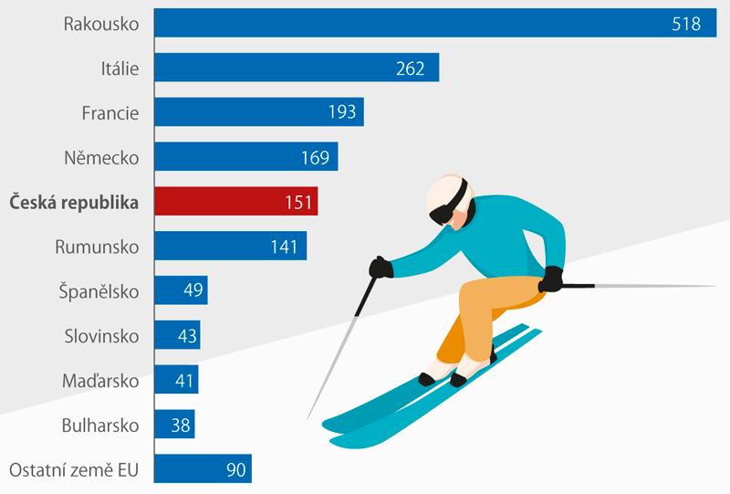 Celková hodnota exportu lyžařských potřeb vzemích EU*), 2017 (mil. eur)