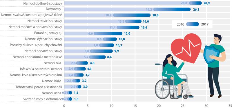 Vývoj výdajů zdravotních pojišťoven na zdravotní péči vČR podle diagnóz, 2010 a2017 (mld.Kč)