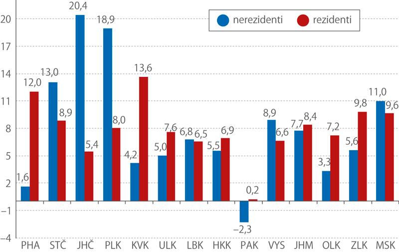 Meziroční vývoj počtu hostů vkrajích (rezidenti, nerezidenti, změna%)